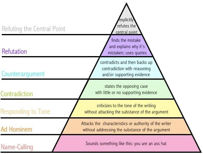 Eri mieltä olemisen pyramidin tasot