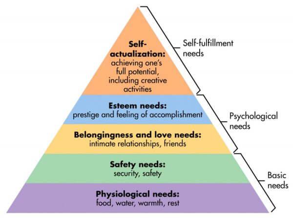 Maslow'n tarvehierarkia