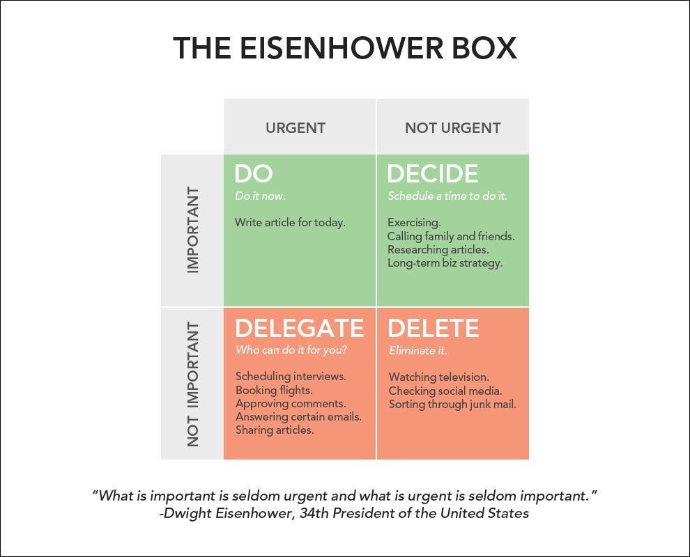 Eisenhower-matriisi suorituskyvyn parantamiseksi