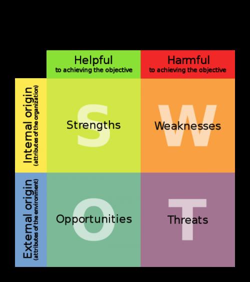 Miten voit saavuttaa suuria asioita: SWOT-analyysi