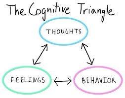 kognitiivinen kolmio