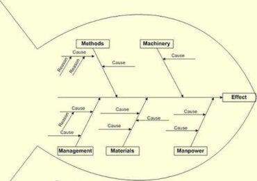 Ishikawan diagrammi ja ongelmanratkaisu