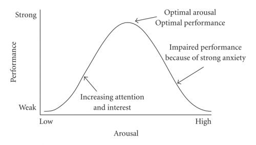 Yerkes-Dodson -laki: käännetyn U:n teoria kuvaa vireystilan ja suoriutumisen välisestä suhdetta.